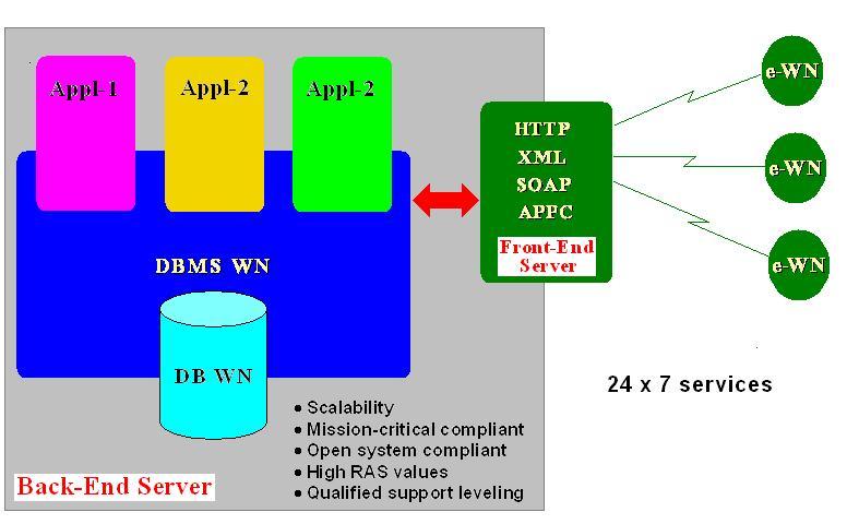 Nsi seluk beluk membangun dan mengelola e gov hemat saya dbms wn digarap dulu pekerjaan ini mencakup pemilihan platform server os db engine atau middleware serta menyusun konfigurasi sistemnya ccuart Images