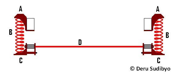 Nsi mensiasati instabilitas sistem suspensi per daun konvensional sebenarnya batang d pendukung kit c mirip batang penghubung statik antar penahan c kanan dan c kiri selain menjaga jarak ujung dinamik per daun kanan dan ccuart Gallery